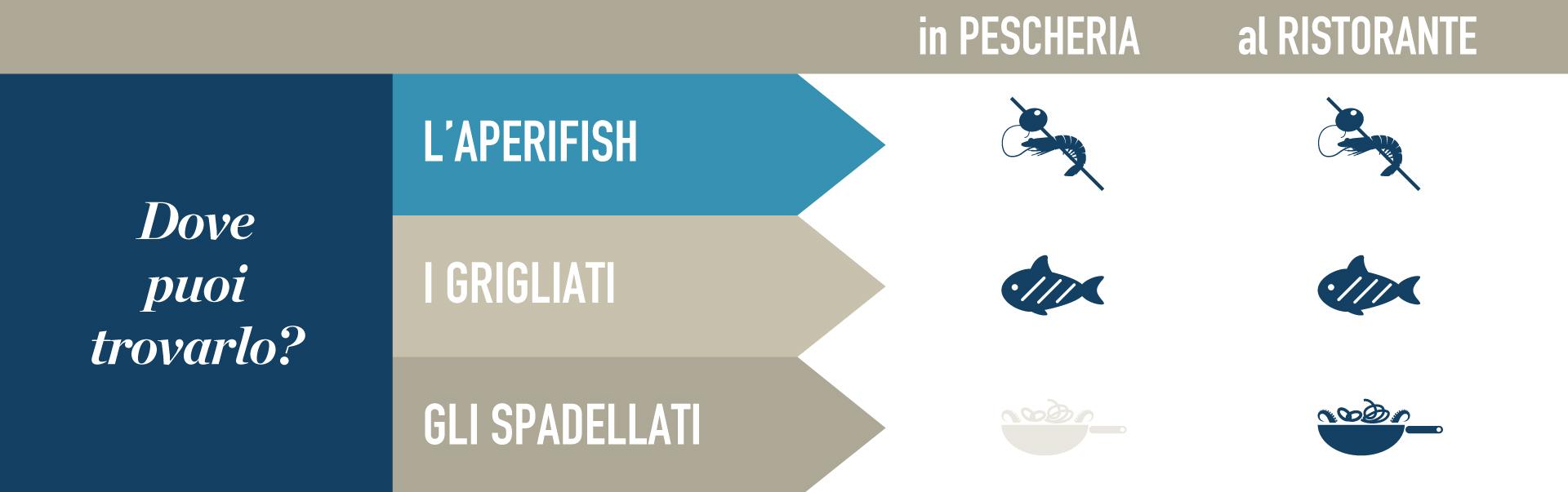 Dove puoi trovare l'aperifish, i grigliati, gli spadellati?